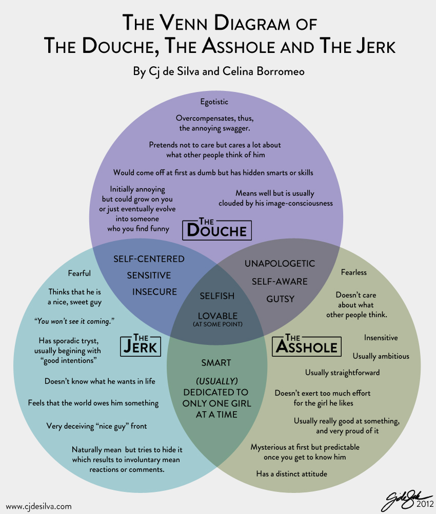 Types of assholes